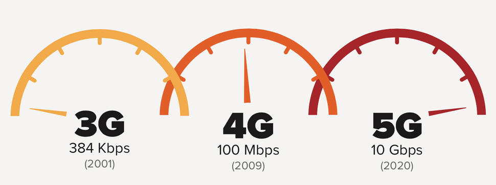 do we really need 5g