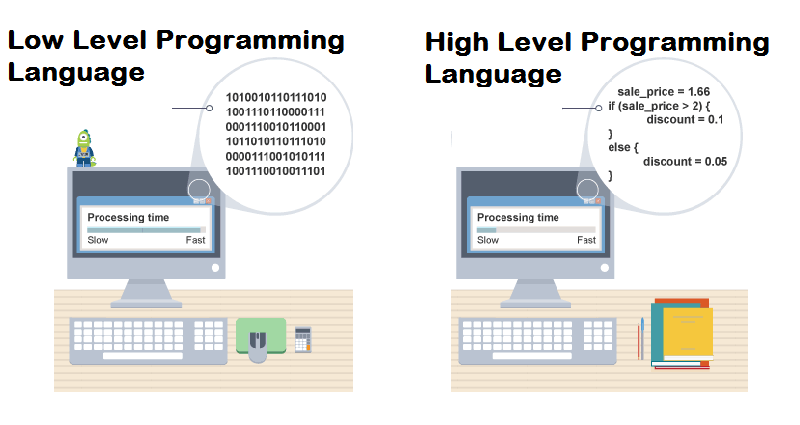 High Level Programming Language and Low Level Programming Language